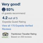 Aloft Hotel NYC Rating